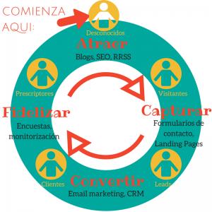 Inbound Marketing para atraer clientes a tu negocio