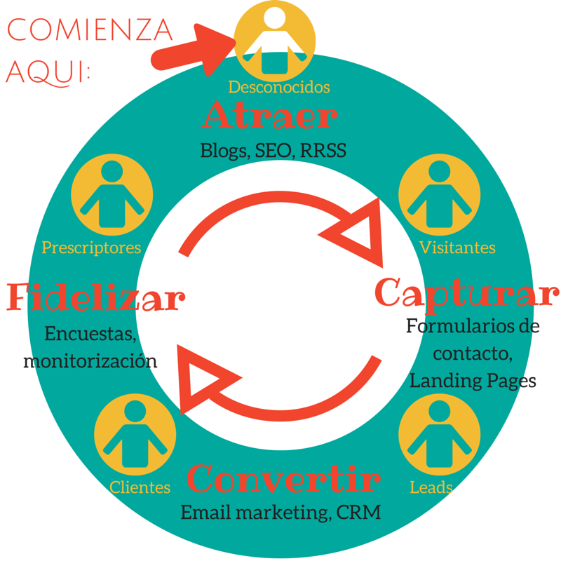 Ciclo-inbound-marketing
